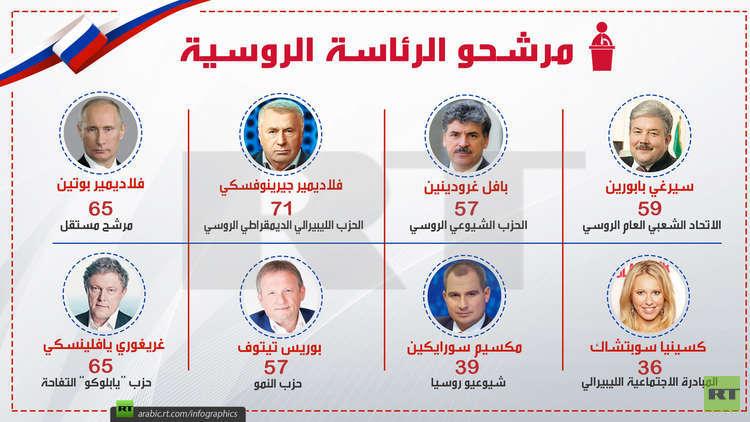 مرشحو الرئاسة الروسية