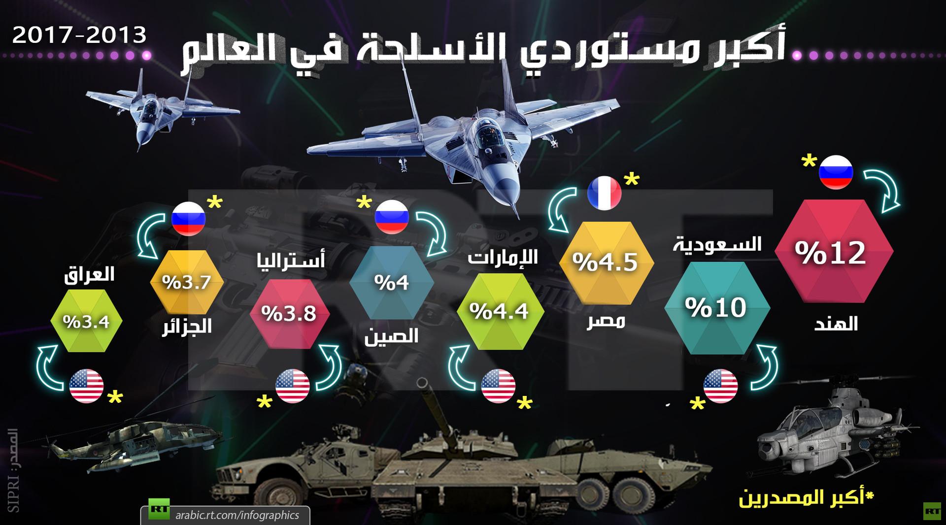أكبر مستوردي الأسلحة في العالم