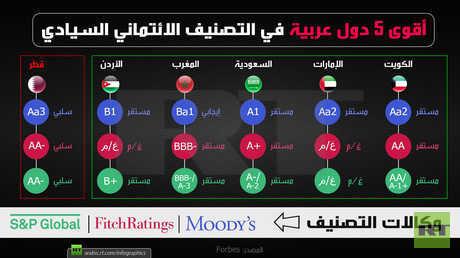أقوى 5 دول عربية في التصنيف الائتماني السيادي
