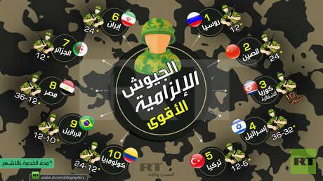 الجيوش الإلزامية الأقوى في العالم