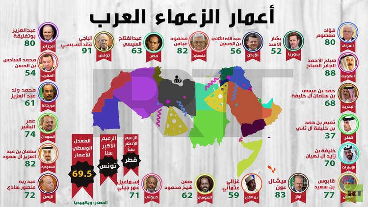 أعمار الزعماء العرب