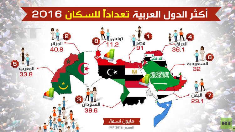 أكثر الدول العربية تعداداً للسكان 2016