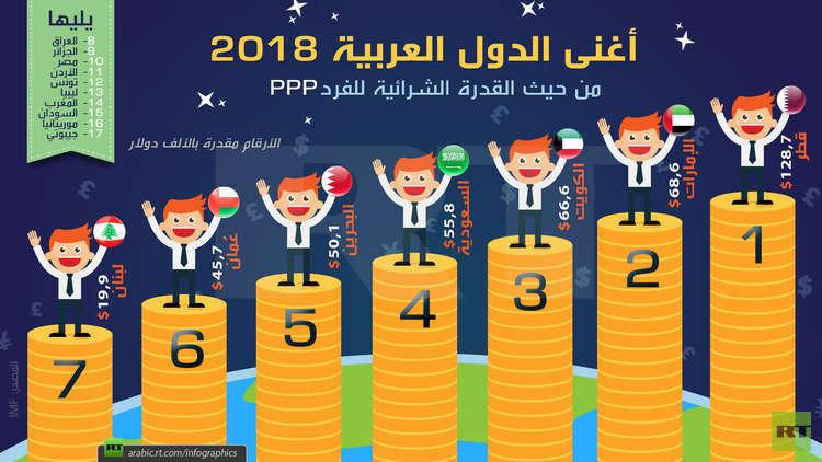 نتيجة بحث الصور عن شاهد.. أغنى الدول العربية 2018