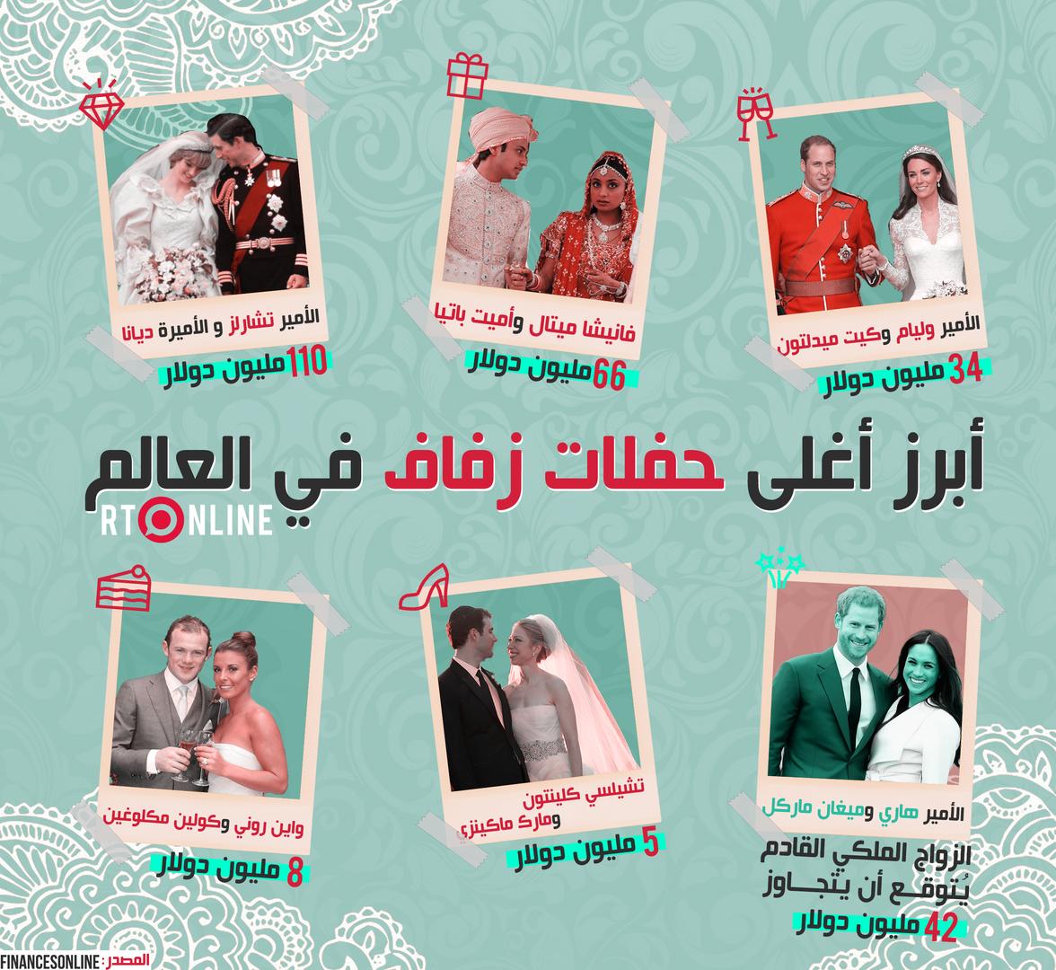 أغلى حفلات الزفاف في العالم