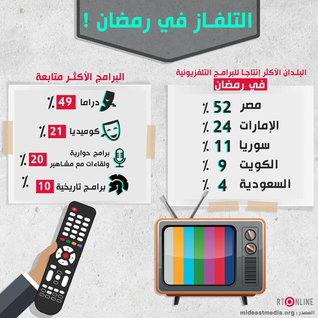 أكثر البرامج التلفزيونية مشاهدة في رمضان