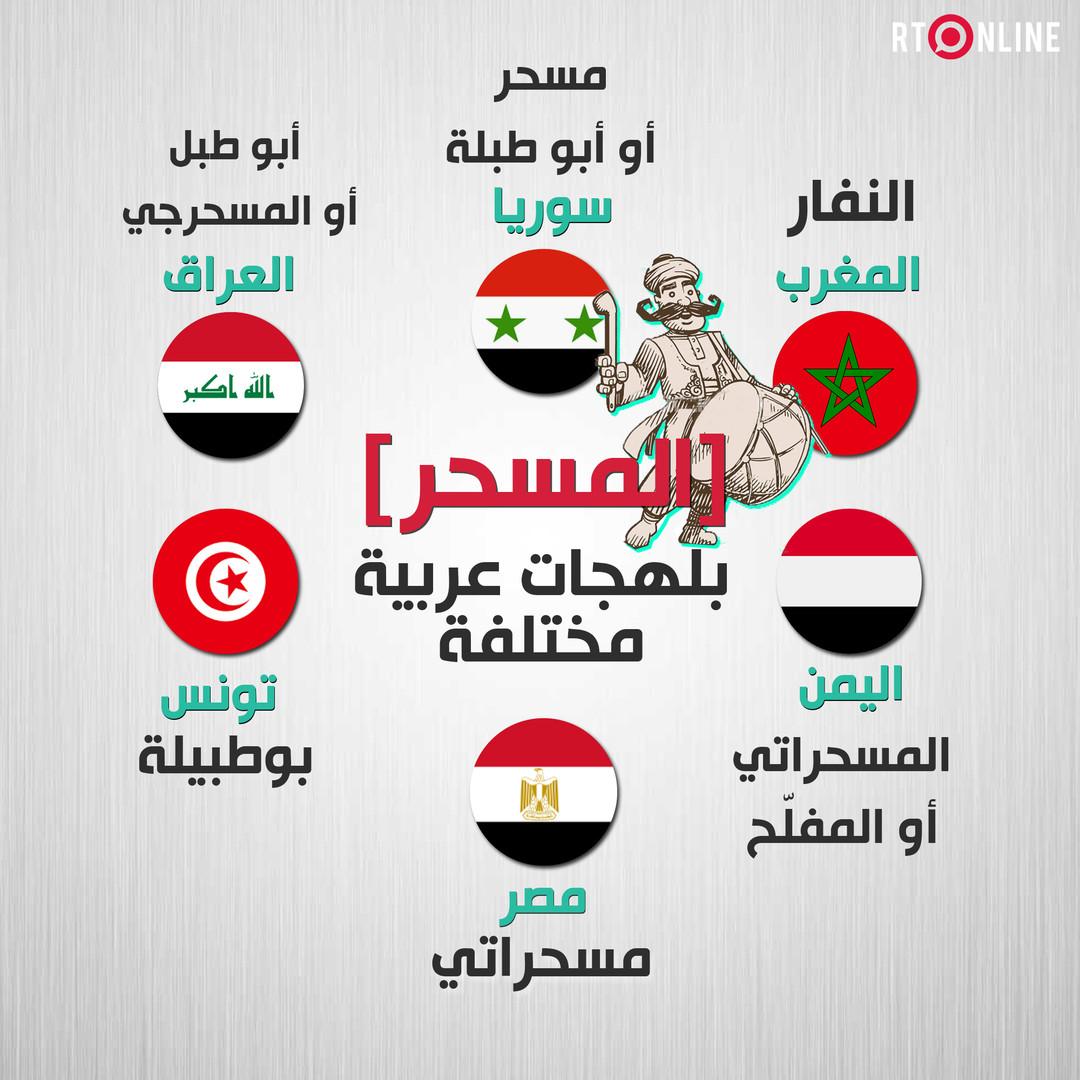 المسحر في اللهجات العربية