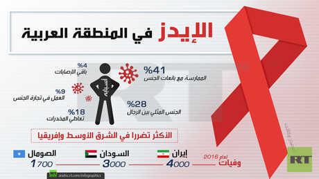 الإيدز في المنطقة العربية