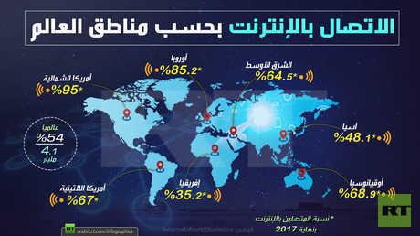الاتصال بالإنترنت بحسب مناطق العالم