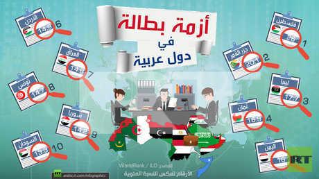 أزمة بطالة في دول عربية