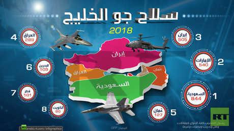 أقوى أسلحة الجو في الخليج من حيث عدد القطع الجوية لـ 2018