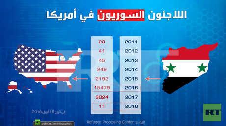اللاجئون السوريون في أمريكا