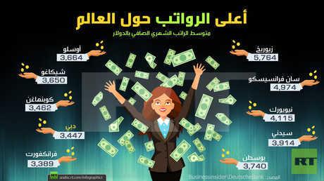 أعلى الرواتب حول العالم