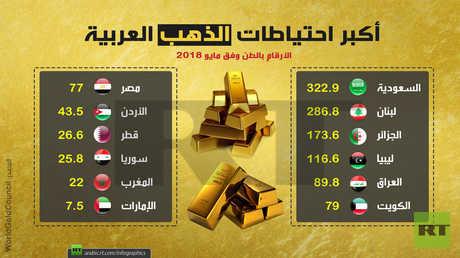 أكبر احتياطات الذهب العربية (مايو-2018)