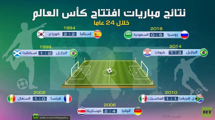 نتائج مباريات افتتاح كأس العالم (خلال 24 عاما)