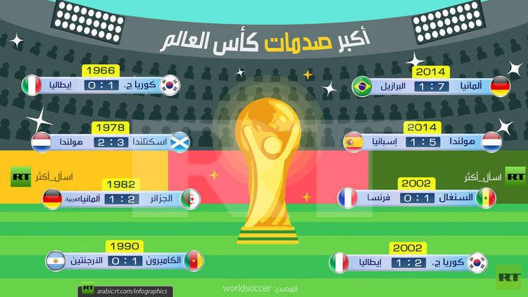 أكبر صدمات كأس العالم