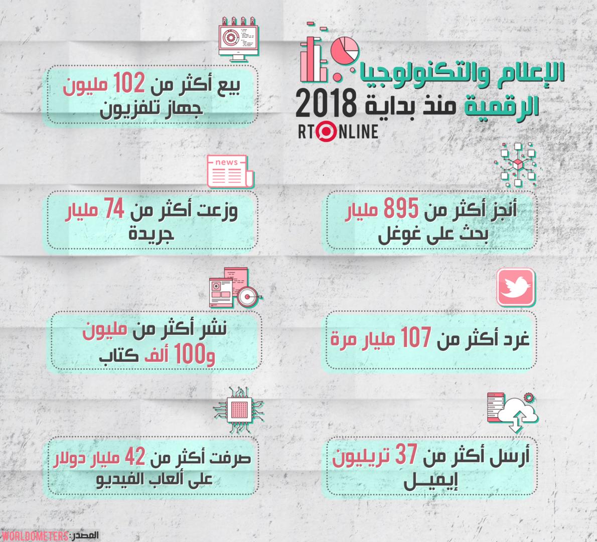 الإعلام والتكنولوجيا الرقمية منذ بداية 2018