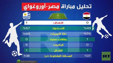 تحليل مباراة (مصر-أوروغواي)