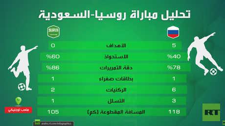 تحليل مباراة روسيا-السعودية