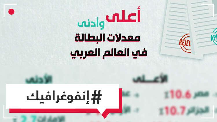 أعلى وأدنى معدلات البطالة في العالم العربي