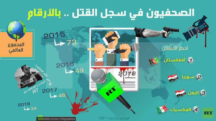 الصحفيون في سجل القتل .. بالأرقام