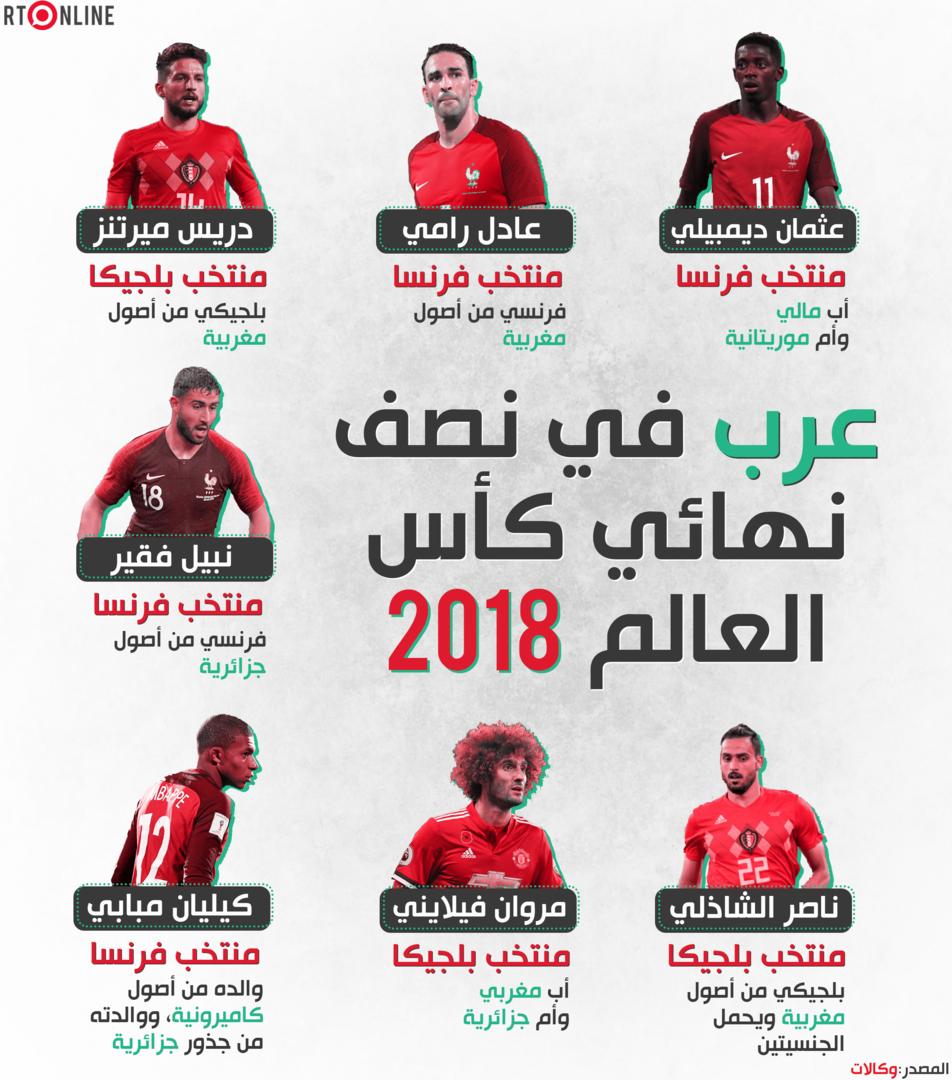 لاعبون عرب في نصف نهائي كأس العالم - 2018