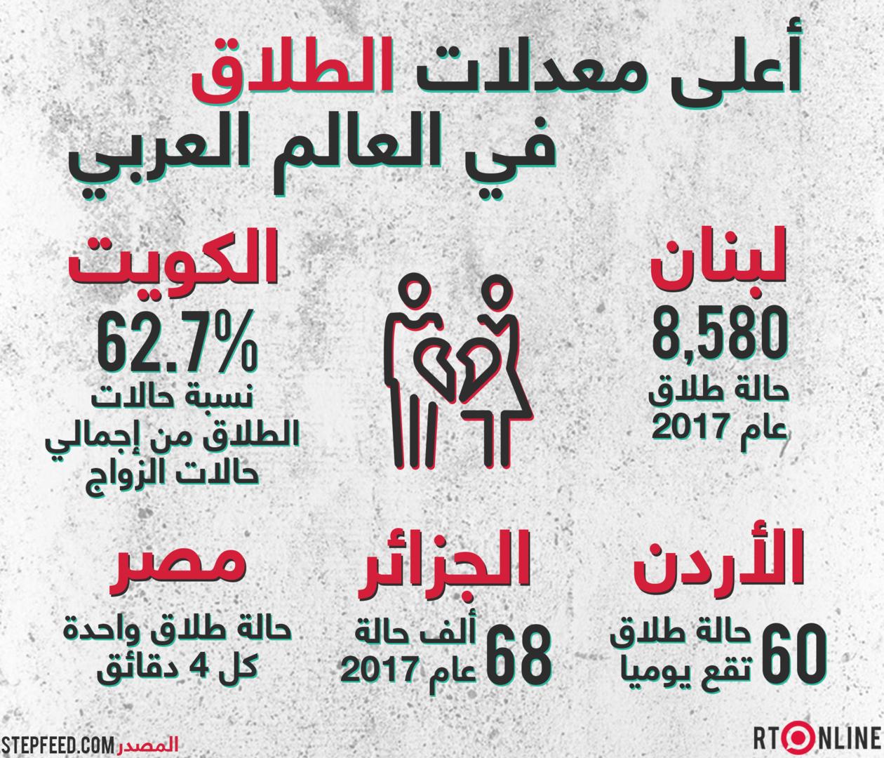 أعلى معدلات الطلاق في العالم العربي