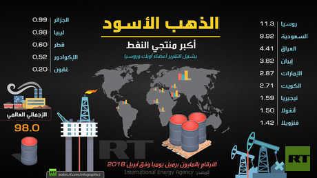 أكبر منتجي النفط