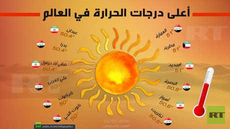 أعلى درجات الحرارة في العالم