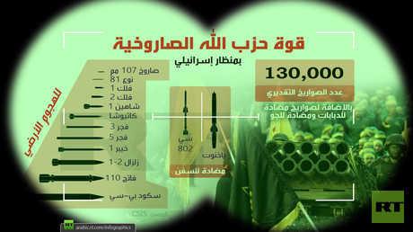قوة حزب الله الصاروخية (بمنظار إسرائيلي)