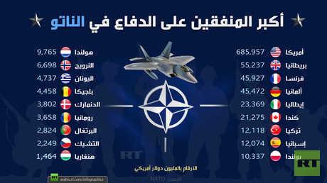 أكبر المنفقين على الدفاع في الناتو