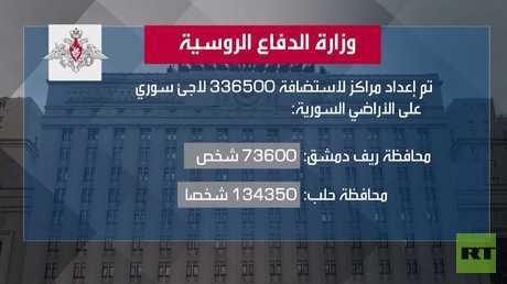 موسكو تعلن عن تأسيس مركز لاجئين في سوريا