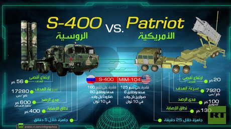 مقارنة بين منظومة الدفاع الجوي