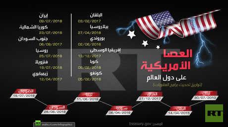 العصا الأمريكية على دول العالم