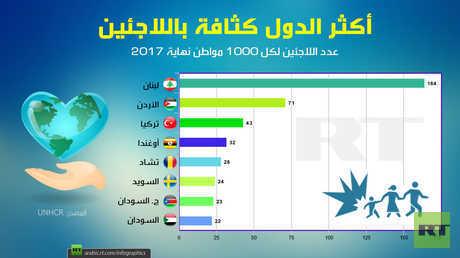 أكثر الدول كثافة باللاجئين