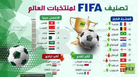 تصنيف الفيفا لمنتخبات العالم (أغسطس 2018)