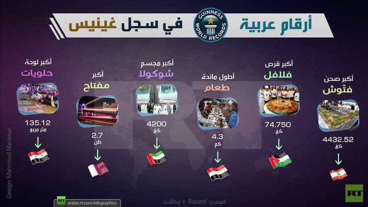 أرقام عربية في سجل غينيس