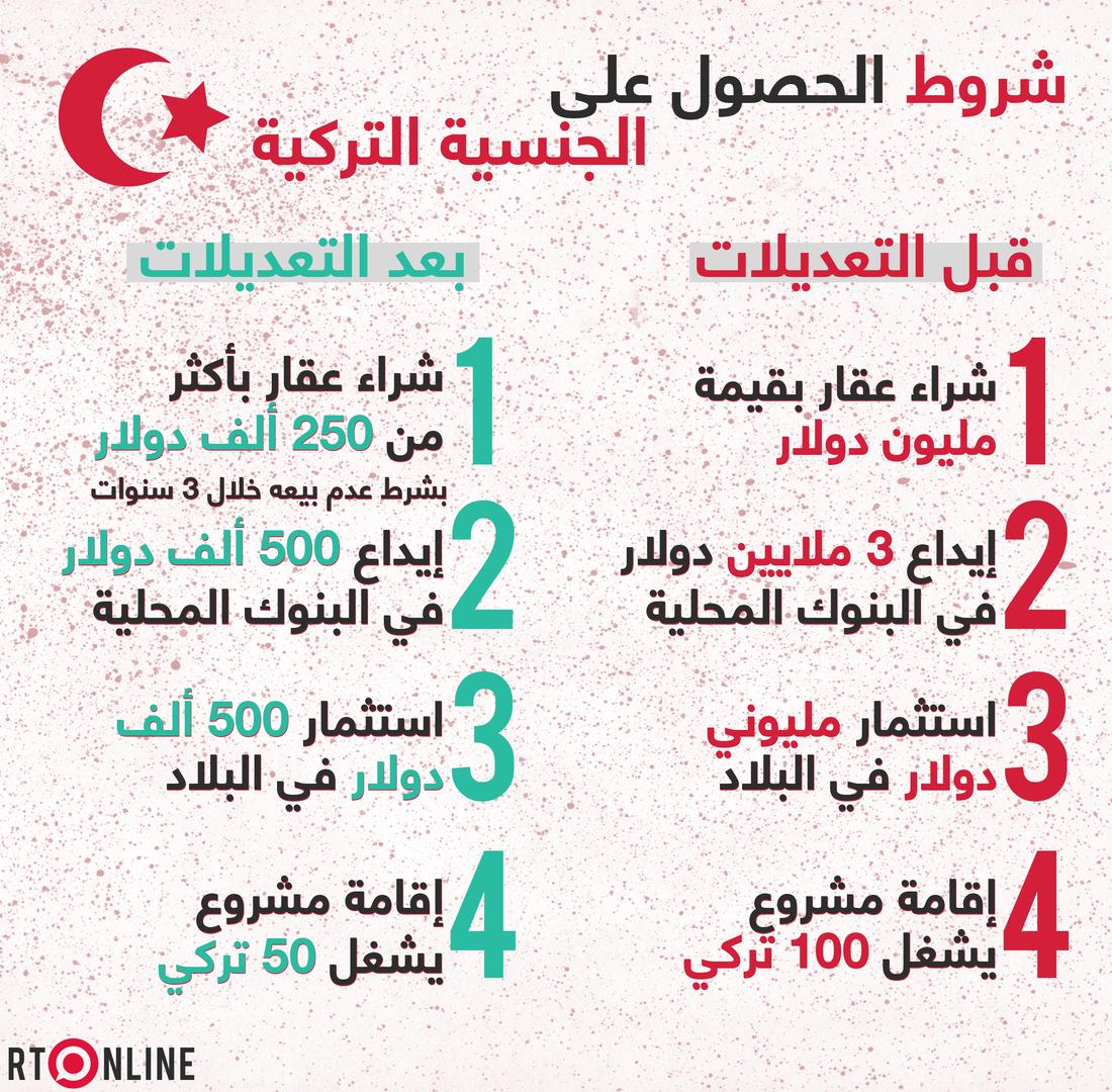 4 تسهيلات كبيرة للحصول على الجنسية التركية