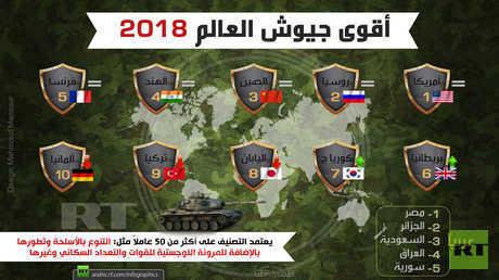 أقوى الجيوش العربية والعالمية لعام 2018