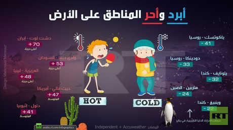 أبرد وأحر المناطق على الأرض