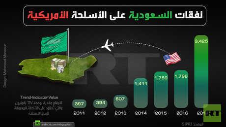نفقات السعودية على الأسلحة الأمريكية