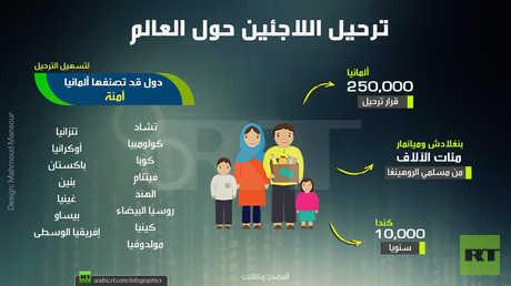 ترحيل اللاجئين حول العالم