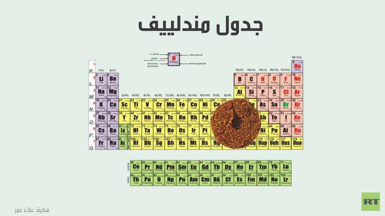 المثقف العربي.. قرص فلافل في جدول مندلييف!