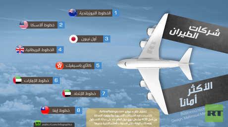 شركات الطيران الأكثر أمانا
