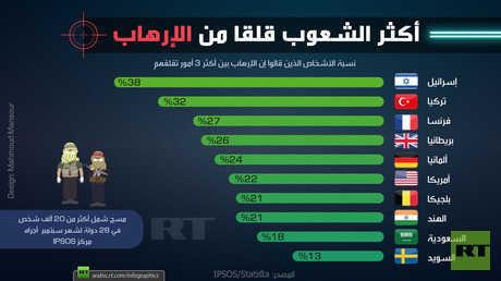 أكثر الشعوب قلقا من الإرهاب 2018