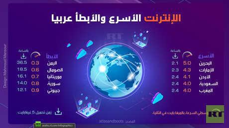 الإنترنت الأسرع والأبطأ عربيا