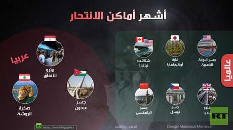 أشهر أماكن الانتحار عربيا وعالميا
