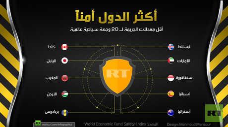 أكثر الدول أمناً