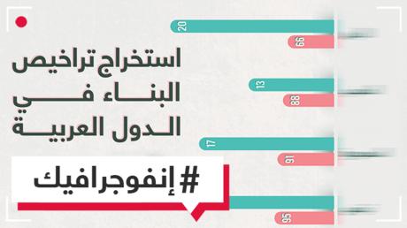 الإمارات في المقدمة.. الدول العربية الأسرع في استخراج تراخيص البناء