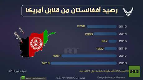رصيد أفغانستان من قنابل أمريكا