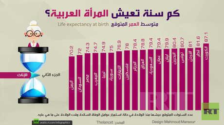 كم سنة تعيش المرأة العربية؟